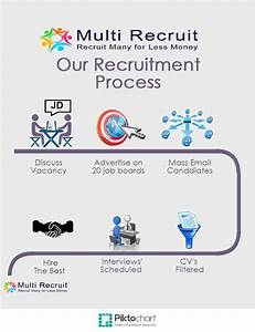 14 Best Recruitment Process Images On Pinterest