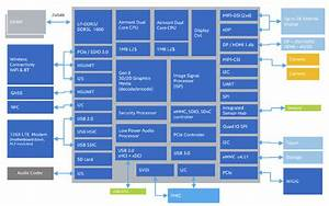 Intel Provides Details For Atom X3  X5 And X7 Processors