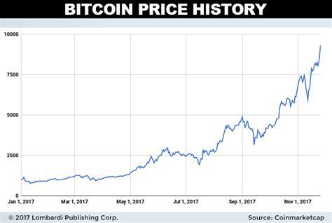 Bitcoin price index in u.s. Dash Price Prediction 2018: Dash Hopes to Replace Bitcoin ...