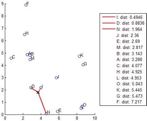 matlab ceil to nearest 10 classification using nearest neighbors matlab simulink