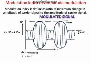 Modulation Index Explain