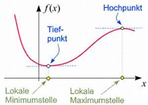 Maximum Und Minimum Berechnen : die kurvendiskussion referat ~ Themetempest.com Abrechnung