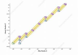 Nuclear Decay Chain  Neptunium Series - Stock Image