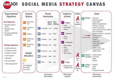 social media strategy template net101 social media strategy canvas exercise net101 24906