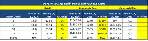 usps letter rates usps class rate chart 2016 class mail 2014 30425