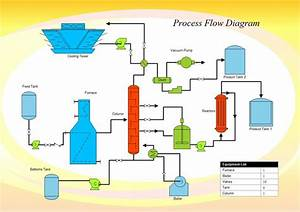A Process Flow Diagram  Pfd  Is Commonly Used By Engineers In Natural Gas Processing Plants