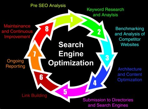 Search Engine Optimization Consultant by Search Engine Optimization R R Consultants