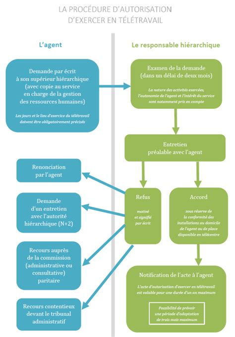 cadre de sante fonction publique hospitaliere le t 233 l 233 travail portail de la fonction publique