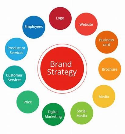 Brand Strategy Branding Marketing Corporate Strategies Company