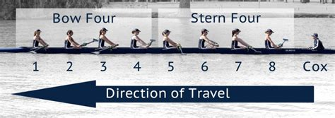 Bow And Stroke Side Of A Boat by Novice Wolfson College Boat Club Oxford