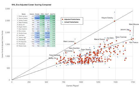 nhl career scoring visualization goals  game