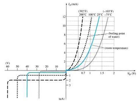 Explain Temperature Effects Diode Characteristics