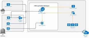 Understanding Oms Architecture And Data Flow