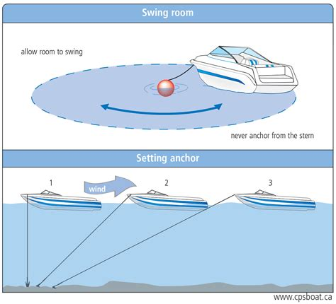 How To Anchor A Boat by Selecting And Setting An Anchor The Cps Ecp Boating Resource