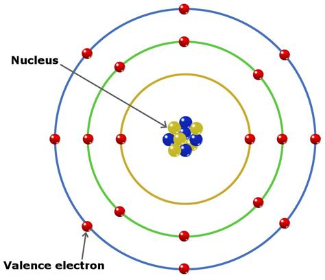 What Are Valence Electrons? How To Find The Number Of Valence Electron In An Element?