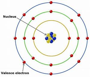 What Are Valence Electrons  How To Find Valence Electrons