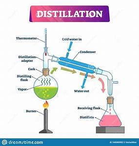 Distillation Vector Illustration  Liquid Substance
