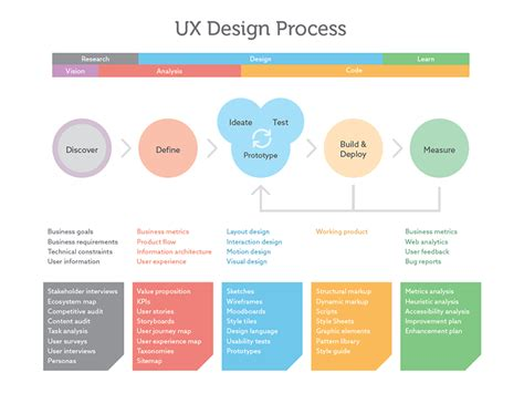 Ux Design Process By Chris Kobar Dribbble