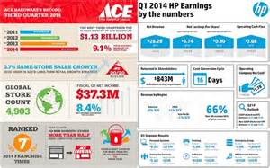 Financial Infographics Examples