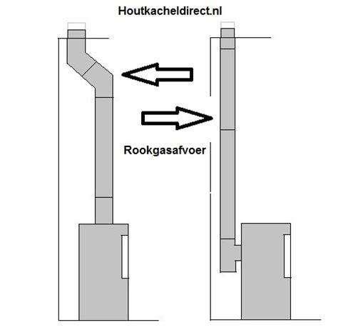 houtkachel pijp plaatsen rookgasafvoer houtkachel rookkanaal rvs nodig