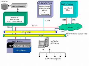 System Architecture Gration Of The Control Networks To The