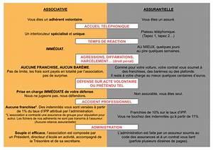 Franchise Assurance Accident Responsable : pourquoi adh rer autonome de seine et marne ~ Gottalentnigeria.com Avis de Voitures