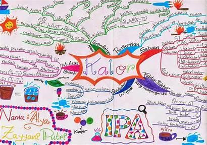 Mind Map Mapping Kalor Bab Membuat Ipa