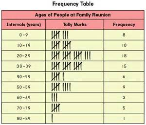 Frequency Table with Intervals