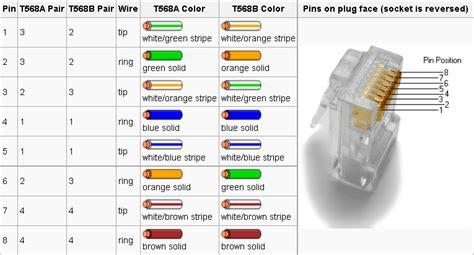 Wilbo Ethernet Wiring