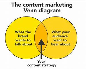6 Essential Content Marketing Diagrams For Marketing