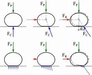 Bruit De Frottement En Roulant : file resistance roulement cylindre wikimedia commons ~ Medecine-chirurgie-esthetiques.com Avis de Voitures
