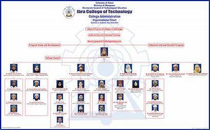Chart College Organizational Ict Administration Enlarge