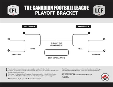 Football Team Standings by Cfl Playoff Bracket On Cfldb Razzle Dazzle