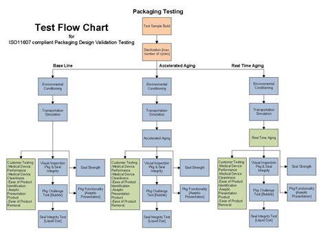 Proces Flow Diagram Component by Sle Validation Flow Diagram Sterile Barrier Association