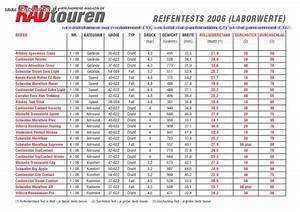 Pression Pneu Quad : pour le confort pneus marathon supr me folding ou wired forum roues pneus ~ Gottalentnigeria.com Avis de Voitures