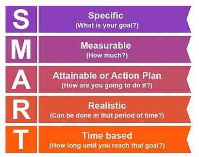 Smart Goals Wellness Chart