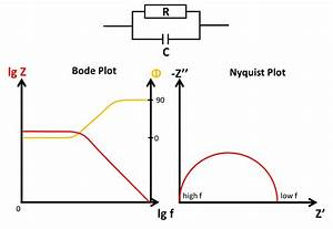Bode And Nyquist Plot