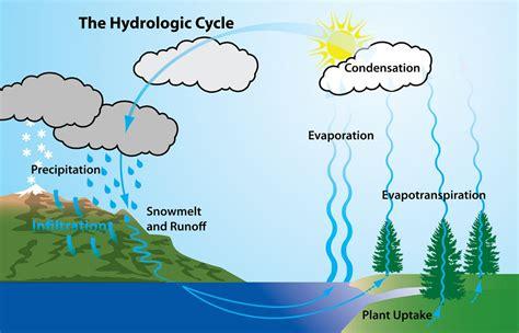 Diagrams Of The Water Cycle 2017  Printable Diagram