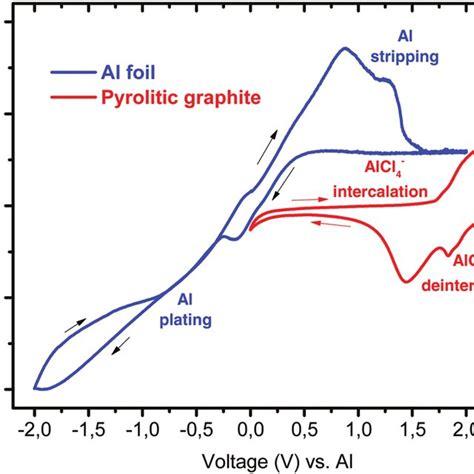 cyclic voltammograms   galvanostatic charge discharge  scientific diagram