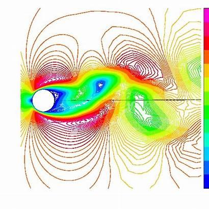 Vortex Induced Cylinder Aeroelasticity Duke Flow Wind
