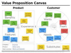 Feature Sheet Template Estate Value Proposition Canvas Exle Evernote J Thomson