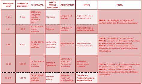 programme complet de musculation en salle triathlon et musculation carnet d entrainement triathlon xavier philippe