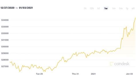 Price chart, trade volume, market cap, and more. Bitcoin price news: BTC surges past £24K - and could hit $100K in 2021 | City & Business ...