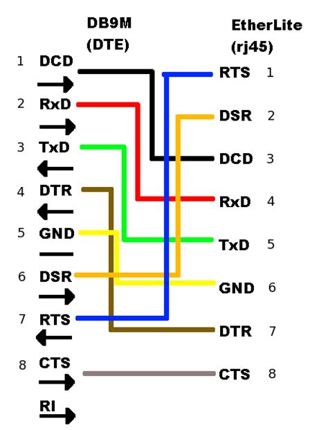 Db9 Connector Wiring Diagram by Serial Adapter Diagrams Embedded Xinu Master Documentation