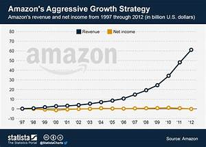 Chart: Amazon's Aggressive Growth Strategy | Statista