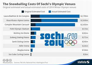 Monthly Budget Breakdown Chart The Snowballing Costs Of Sochi S Olympic Venues