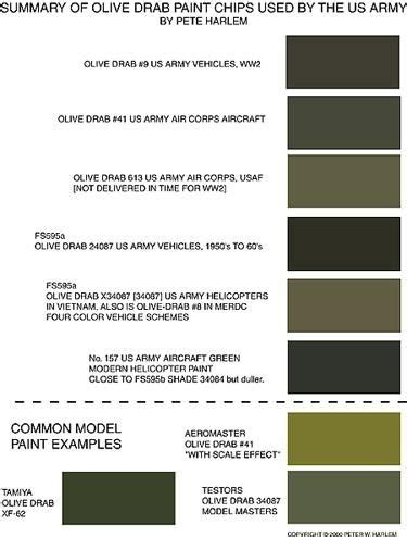 summary of olive drab paint chips used by the us army now
