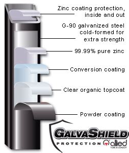 Nitro Boats Are Junk by What Is Galva Shield The Hull Boating And