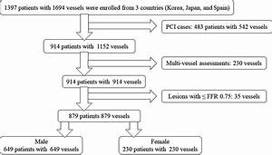 Sex Differences In Long U2010term Outcomes In Patients With