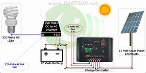 Types  U0026 Working Of Solar Panels